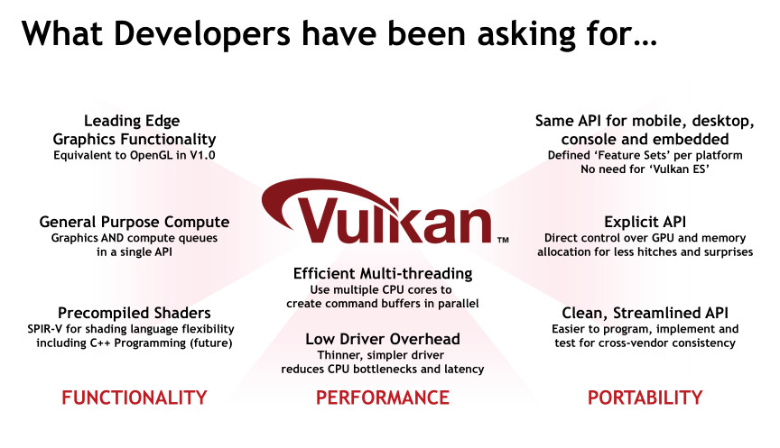 Khronos Group to Merge OpenCL With Vulkan API | TechPowerUp