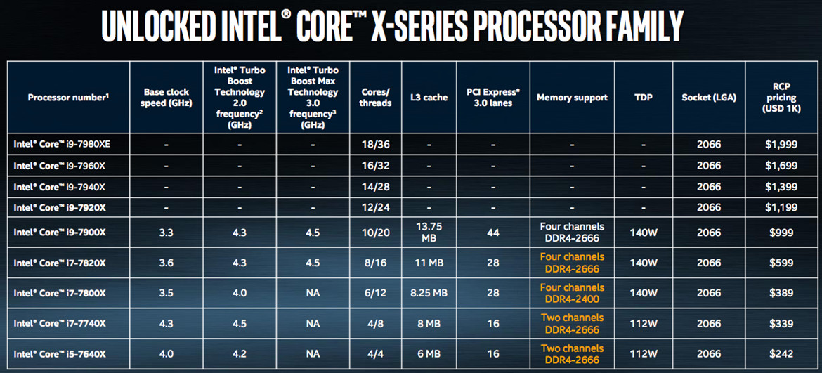 Intel Core i9-7900X Overclocked To 5 7GHz Breaking Cinebench