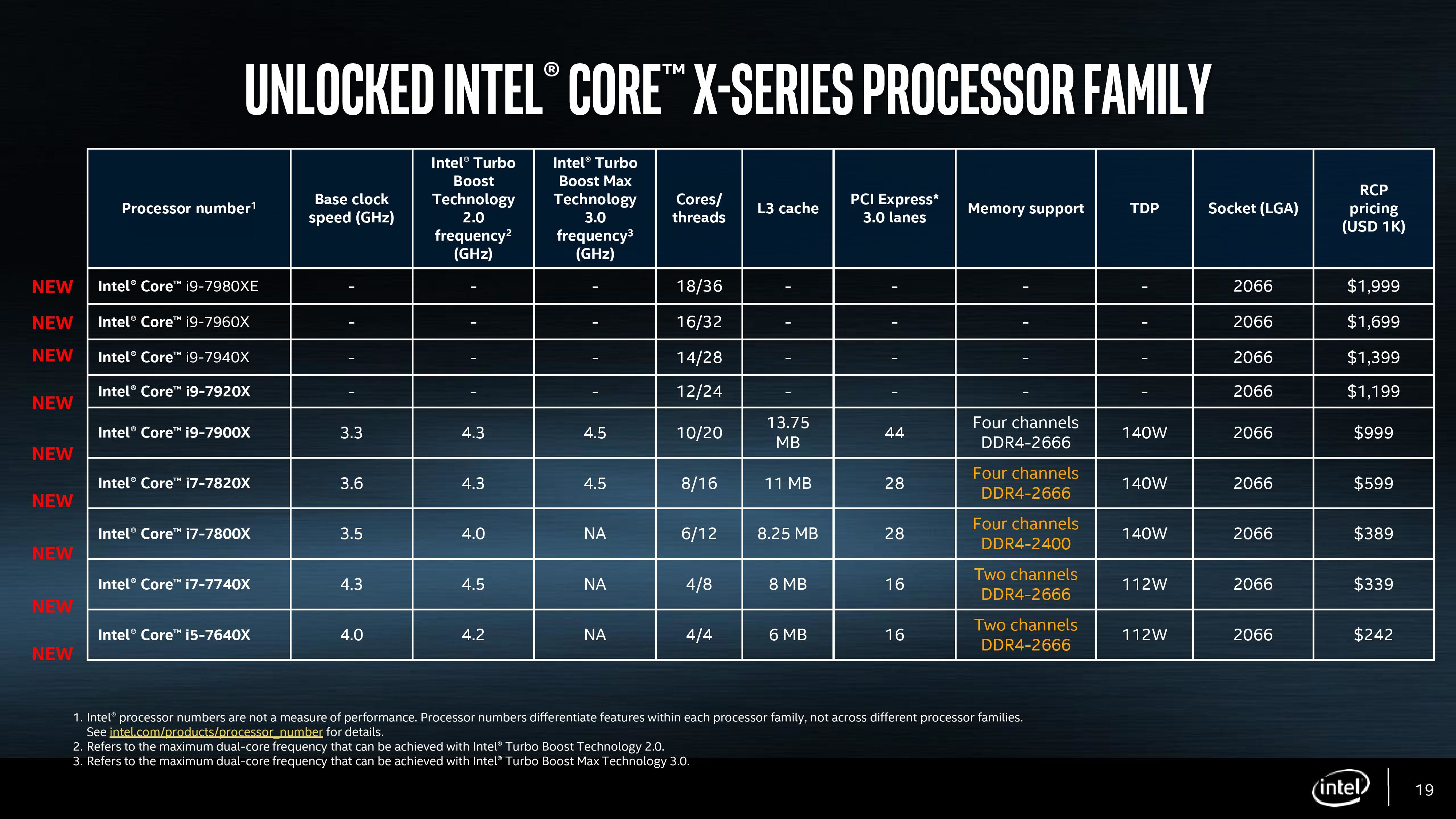 Intel Core X Hedt Processors And X299 Motherboards Release