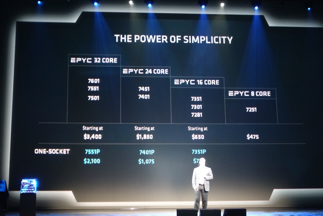 AMD Reveals EPYC Datacenter Processor Pricing | TechPowerUp