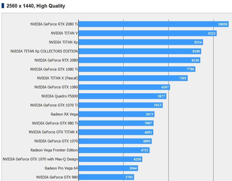 NVIDIA RTX 2080 / 2080 Ti Results Appear For Final Fantasy XV