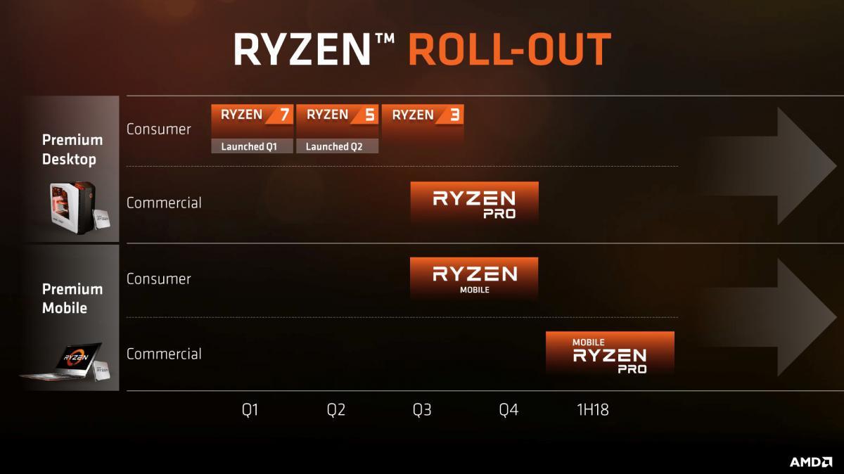 AMD's Pinnacle Ridge Zen+ 12 nm CPUs to Launch on February