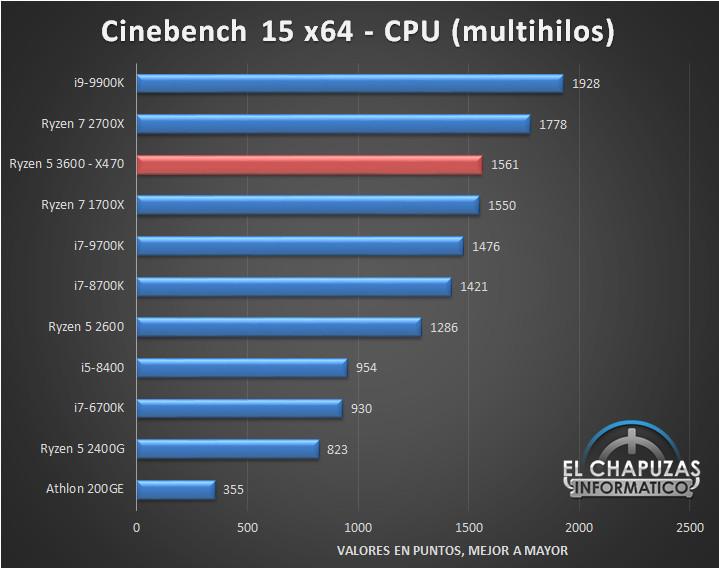 AMD Ryzen 5 3600 Review Leaks, Shows Impressive Performance