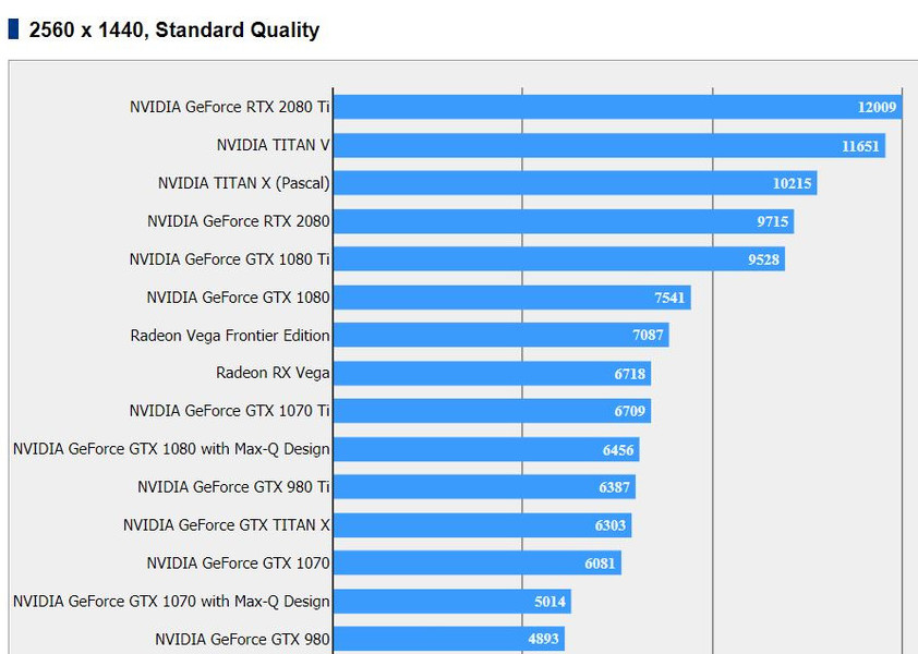 NVIDIA RTX 2080 / 2080 Ti Results Appear For Final Fantasy