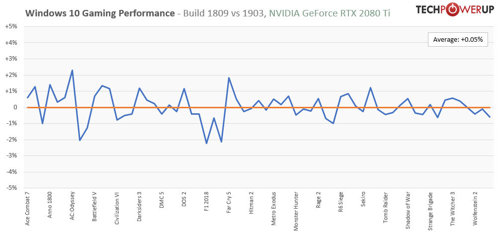 Windows 10 May 2019 Update 1903 Gaming Performance Tested in 21