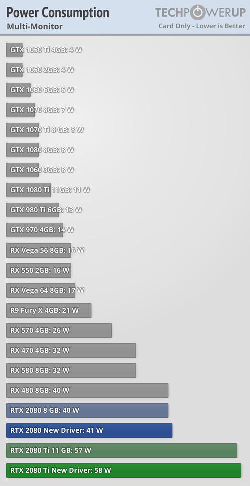NVIDIA Fixes RTX 2080 Ti & RTX 2080 Power Consumption