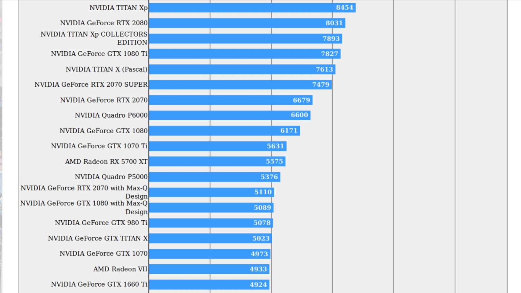 GeForce RTX 2070 Super Beats Radeon 5700 XT in FFXV