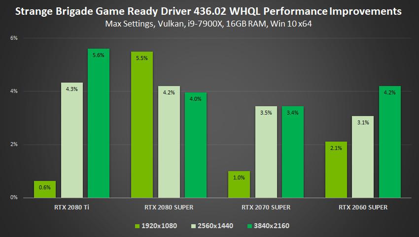 NVIDIA Prepares GeForce 436 02 Gamescom Special Graphics