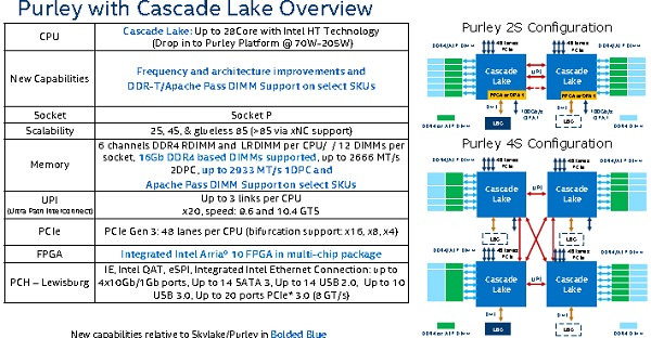 Intel Prepares Cascade Lake Architecture to Rival AMD's EPYC