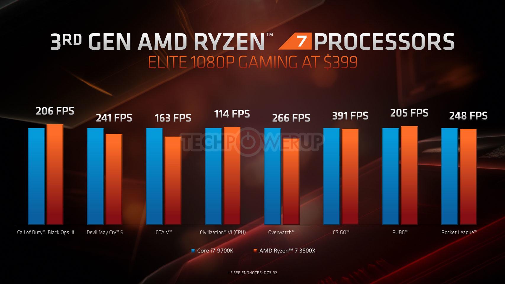 AMD Ryzen 5 3600 Beats Intel Core i9-9900KF at PassMark