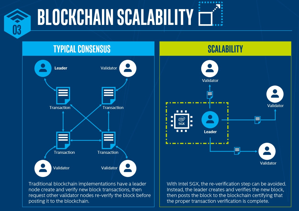 blockchain industry intel enterprise performance collaborate deliver microsoft technologies techpowerup scalability