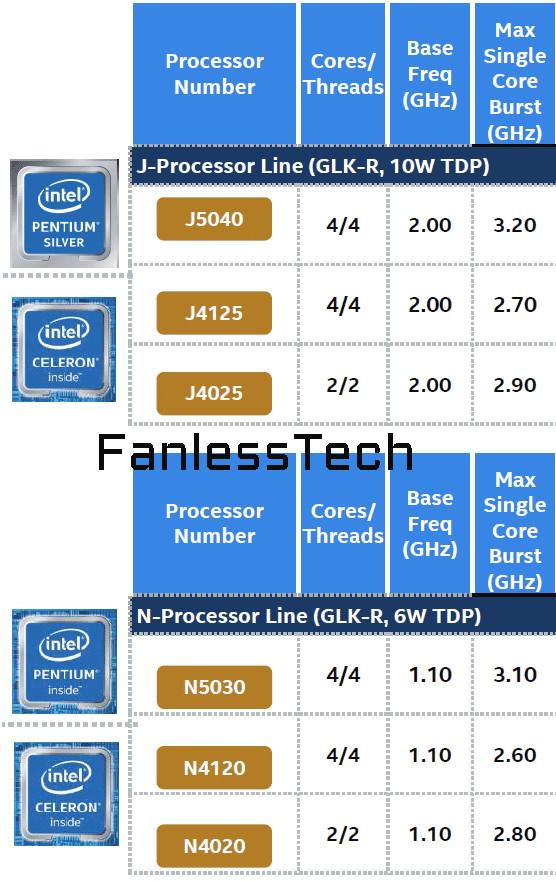 پردازندههای Intel Gemini Lake Refresh در ماه نوامبر معرفی میشوند