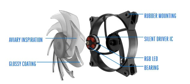 Cooler Master Launches New 120, 140 mm RGB Fans, C10L Fan Controller