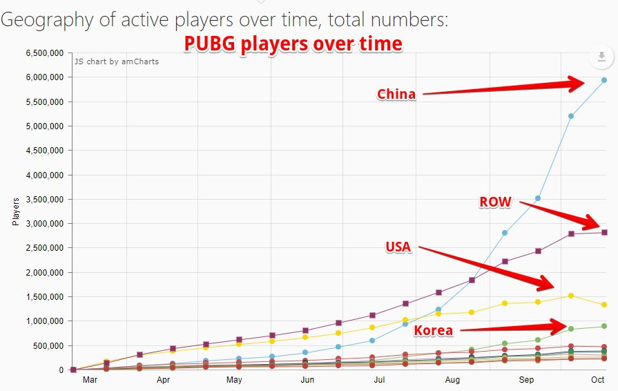 Driven by Chinese PUBG Players, Windows 7 Now Most Popular