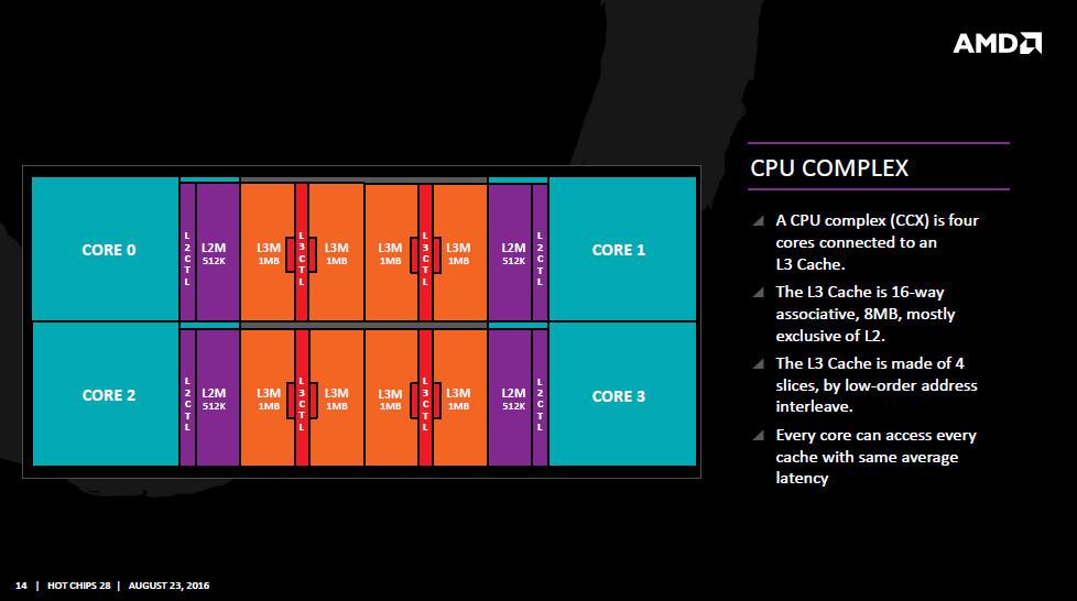 Rumor: AMD's Zen 2, 7 nm Chips to Feature 10-15% IPC Uplift