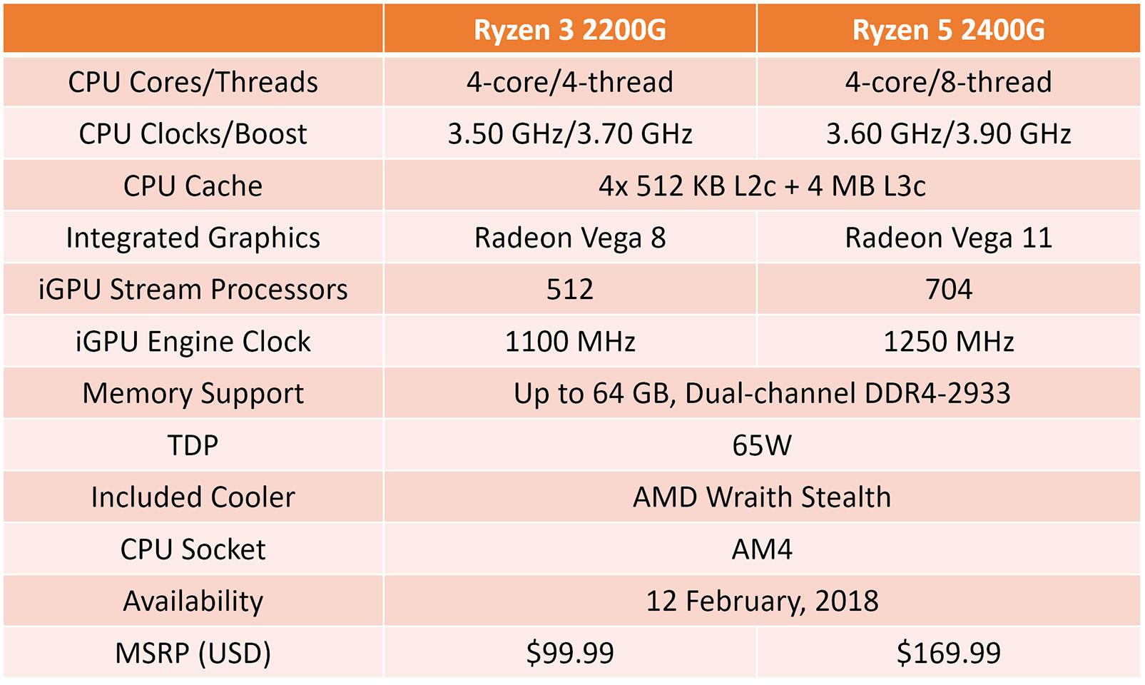 AMD Ryzen 3 and Ryzen 5