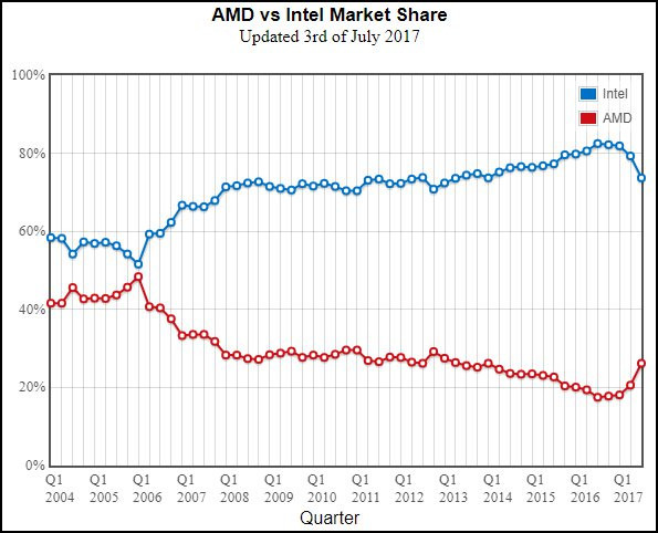 Passmark Stats Indicate Amd Gaining Market Share Vs Intel Thanks To Ryzen Techpowerup