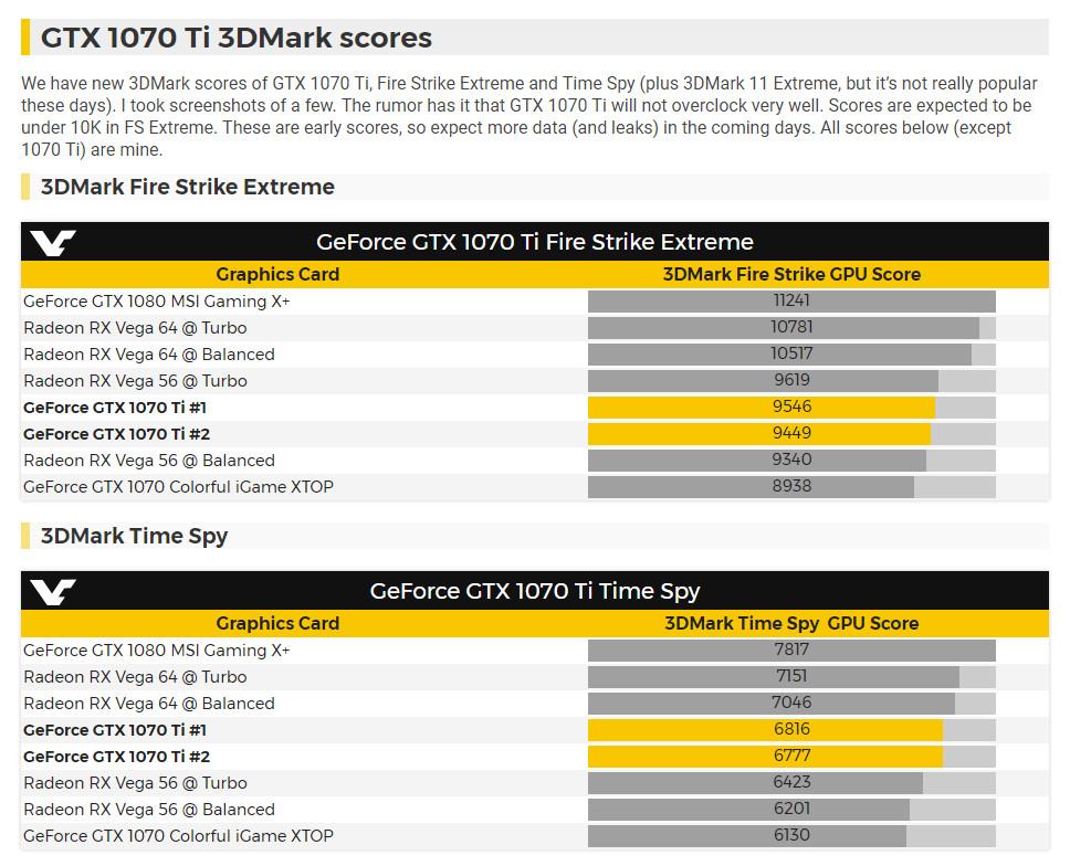 NVIDIA GTX 1070 Ti 3DMark Benchmark Results Appear Online