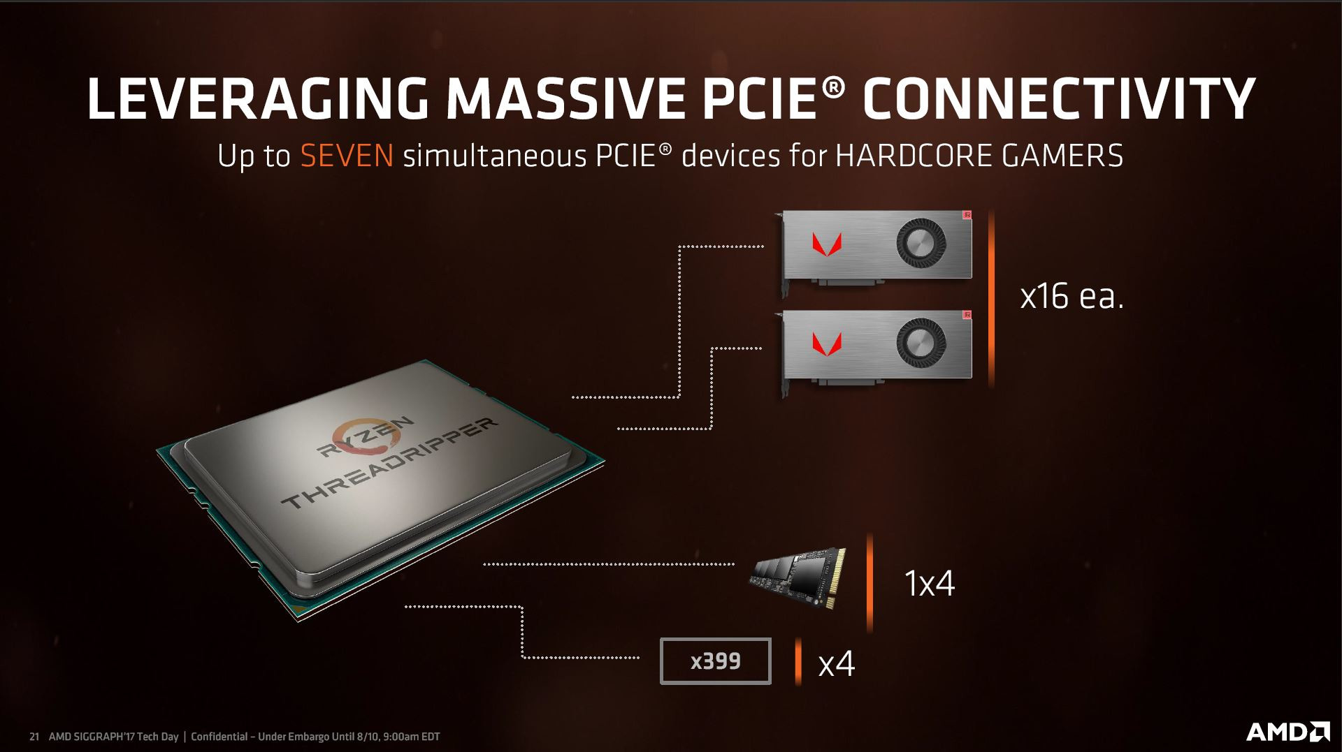 AMD Ryzen Threadripper Memory and PCIe Detailed: What an MCM Entails