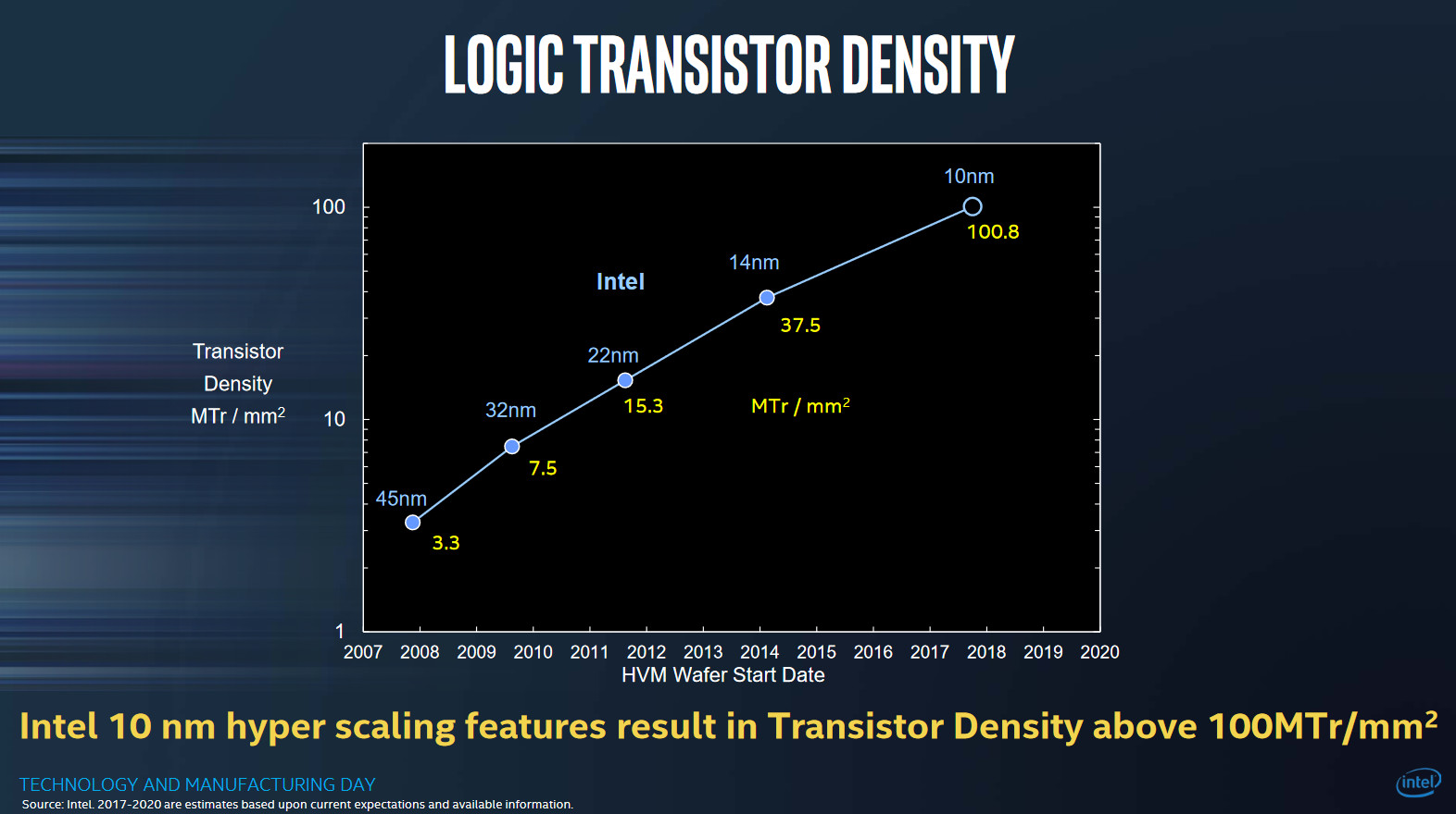 Intel's 10 nm Technology Bound for FPGAs First