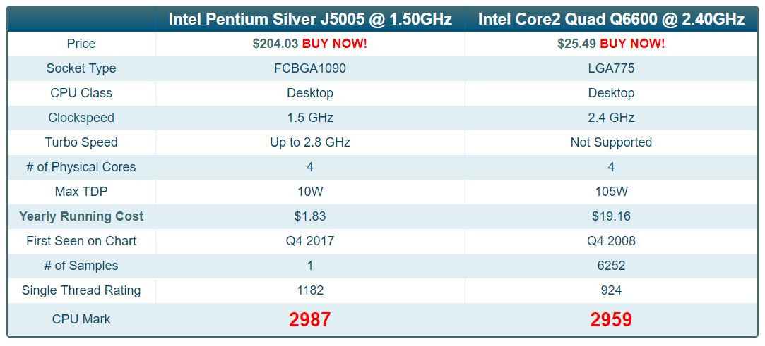 Intel Pentium Silver J5005 Catches Up With Legendary Core 2