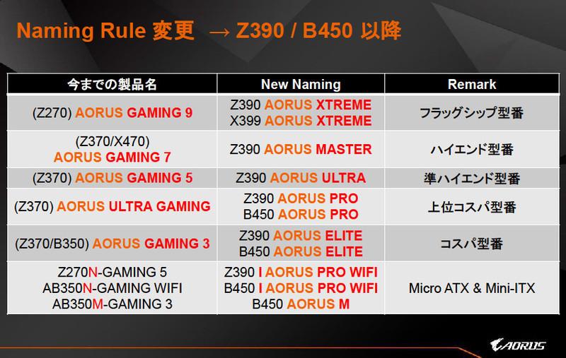 GIGABYTE Z390 Aorus Elite Pictured, New Round of Branding Chaos