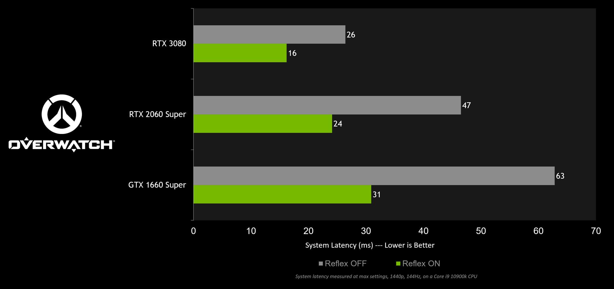 Test NVIDIA Reflex w Overwatch potwierdza skuteczność technologii