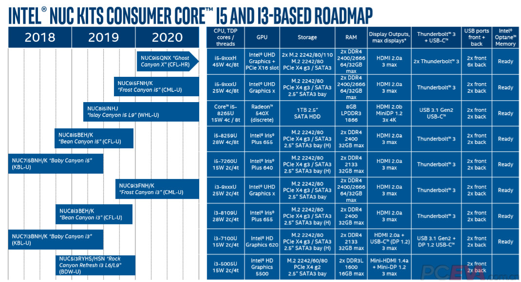Leaked Roadmap Shows Intel's Ghost Canyon X NUC Could Have 8