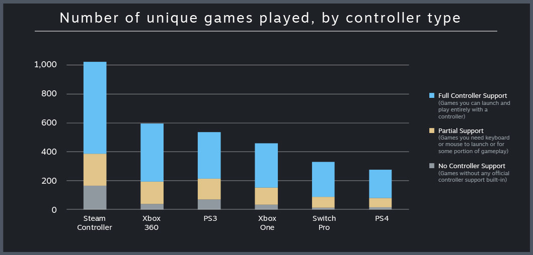 Valve Details Controller Usage on Steam, Xbox Controllers on