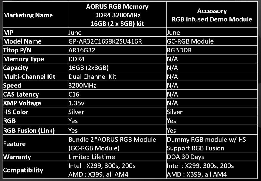AORUS RGB DDR4