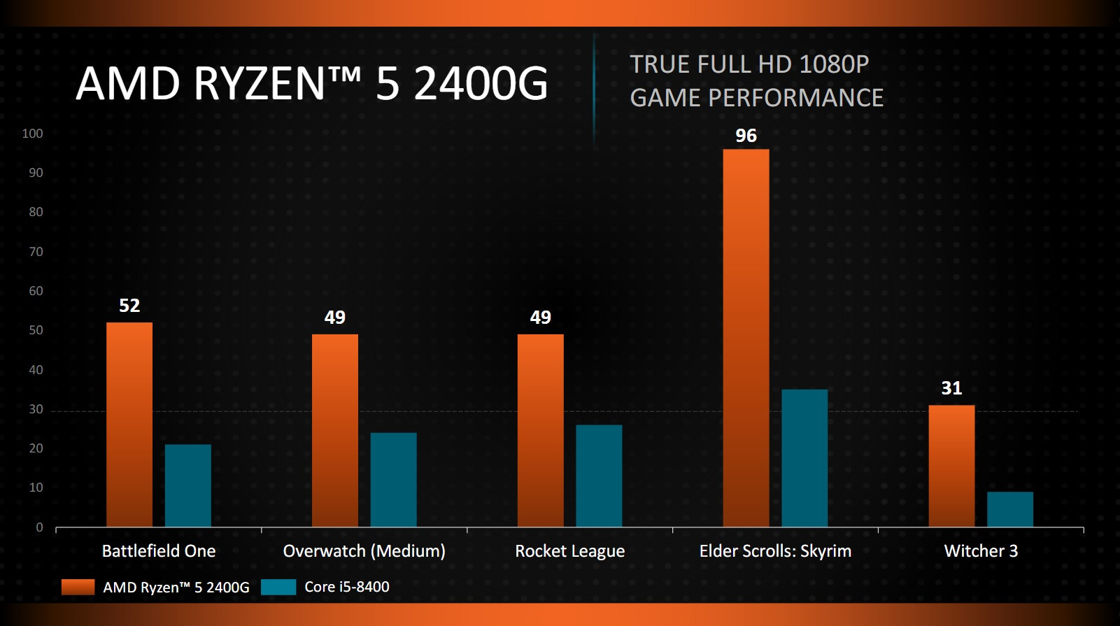 News Posts Matching Ryzen 5 Techpowerup Amd 3 Raven Ridge 2200g 35ghz Up To 37ghz Cache 4mb 65w Am4 Even Taking Into Account Amds Marketing Hyperbole The Radeon Vega 11 Seems Capable Of Running Most Esports Titles At Resolutions Above 1600 X 900