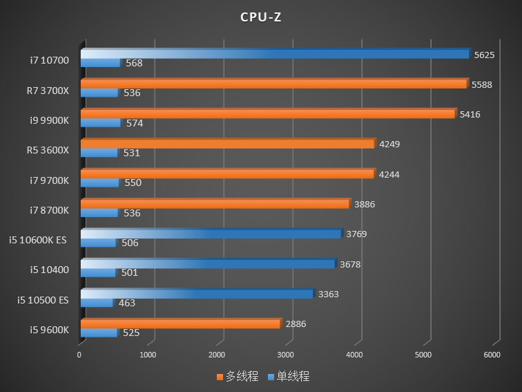 Ryzen 7 3700x Trades Blows With Core I7 10700 3600x With I5 10600k Early Es Review Techpowerup