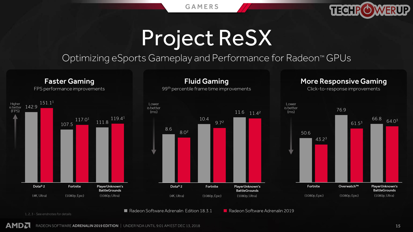 AMD Radeon Software Adrenalin 2019 Launched, Here's What's New