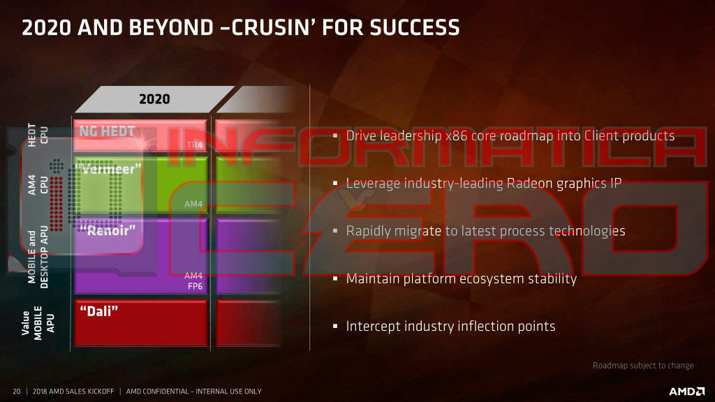 Amd Product Roadmap Slides For 2020 Leaked Castle Peak Tr4 And Dali Techpowerup