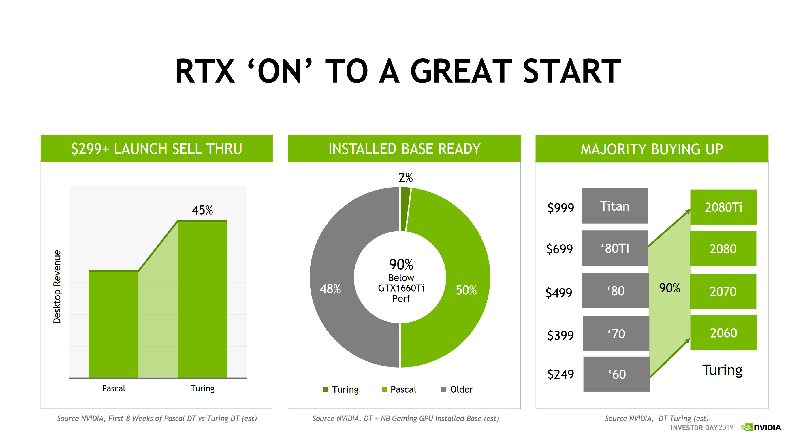 NVIDIA: Turing Adoption Rate 45% Higher Than Pascal, 90% of