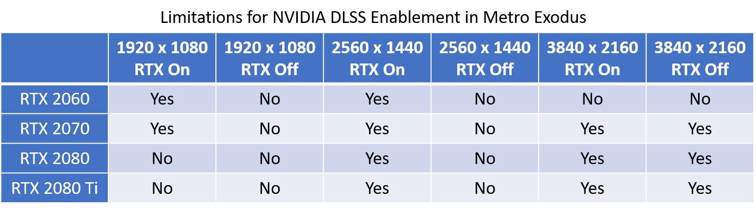 NVIDIA DLSS and its Surprising Resolution Limitations | TechPowerUp