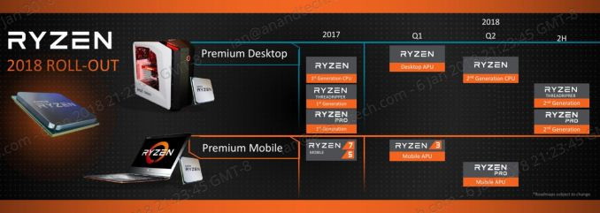 AMD Reveals CPU, Graphics 2018-2020 Roadmap at CES | TechPowerUp