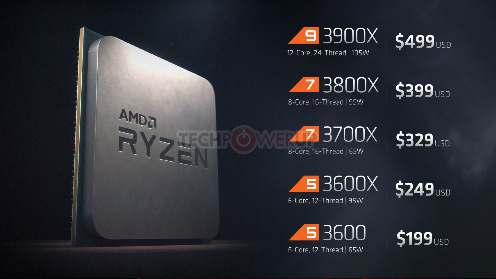 PSA: No Ryzen 3000 Pre-orders Today (1st July), Spare Your