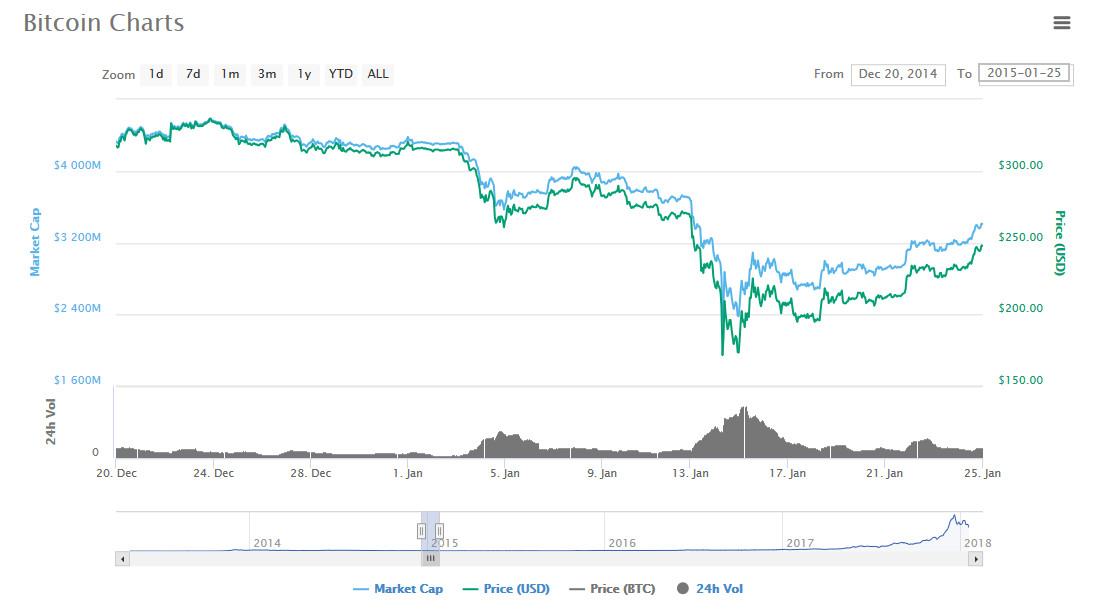 Cryptocurrency Price Charts Live What Crypto Is Not Available In South Korea