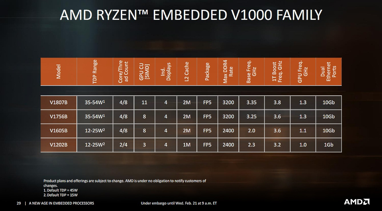 News] AMD Launches Embedded EPYC 3000 and Ryzen V1000 Processors