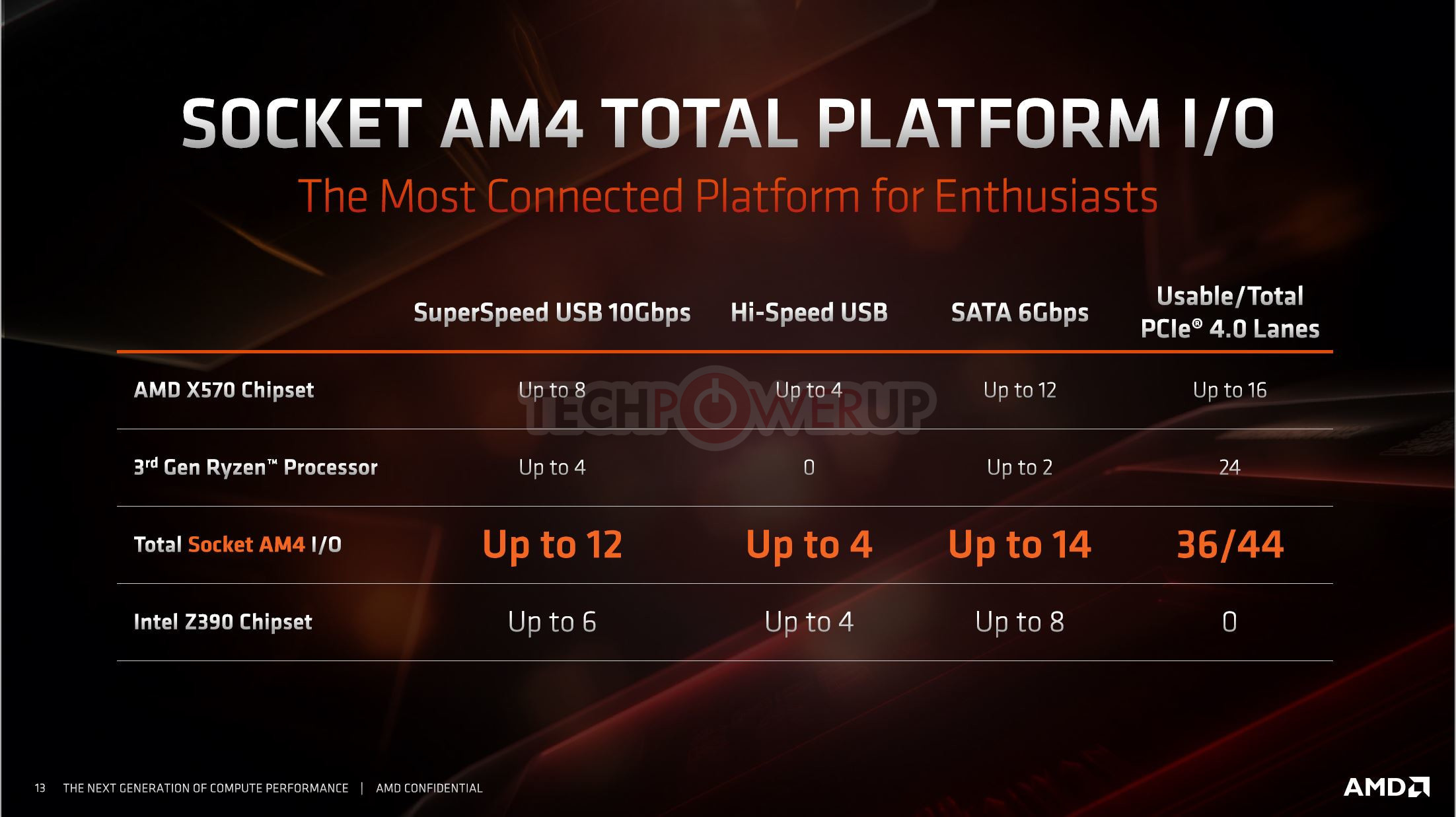 Amd X570 Puts Out Up To Twelve Sata 6g Ports And Sixteen Pcie Gen 4 Lanes Techpowerup