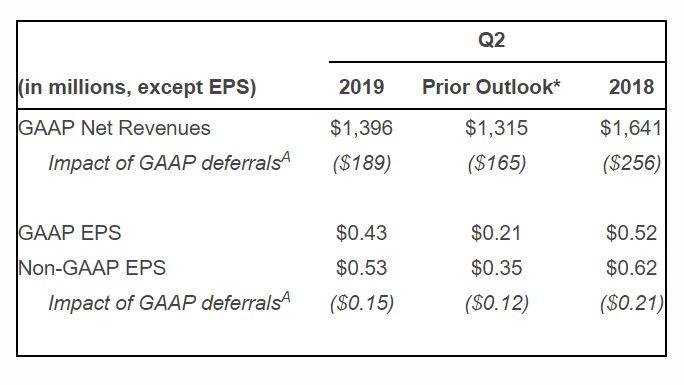 Activision Blizzard Announces Second-Quarter 2019 Financial Results