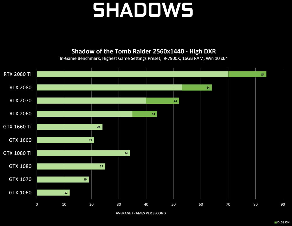 NVIDIA Extends DirectX Raytracing (DXR) Support to Many