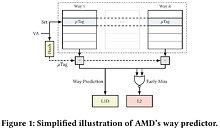 AMD L1D cache way predictor logic found vulnerable in Take A Way attack classes.