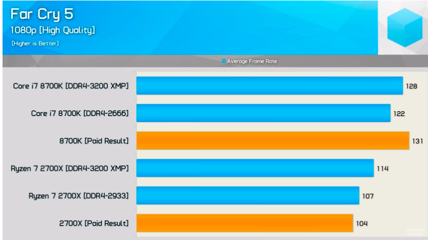 Intel's 9th Gen Core Gaming Benchmarks Flawed and Misleading