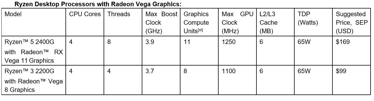AMD Announces Ryzen 5 2400G and Ryzen 3 2200G with Vega