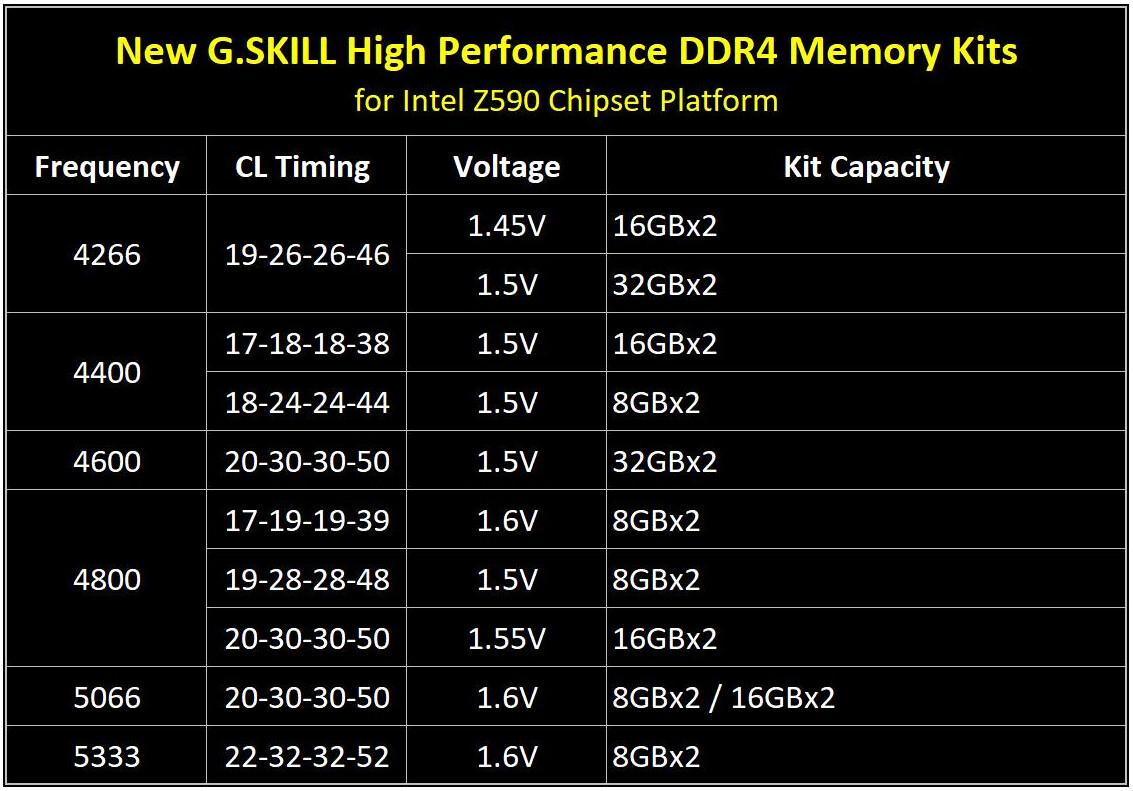 速度堪比 DDR5,芝奇为 Z590 主板推出 DDR4-5333 内存