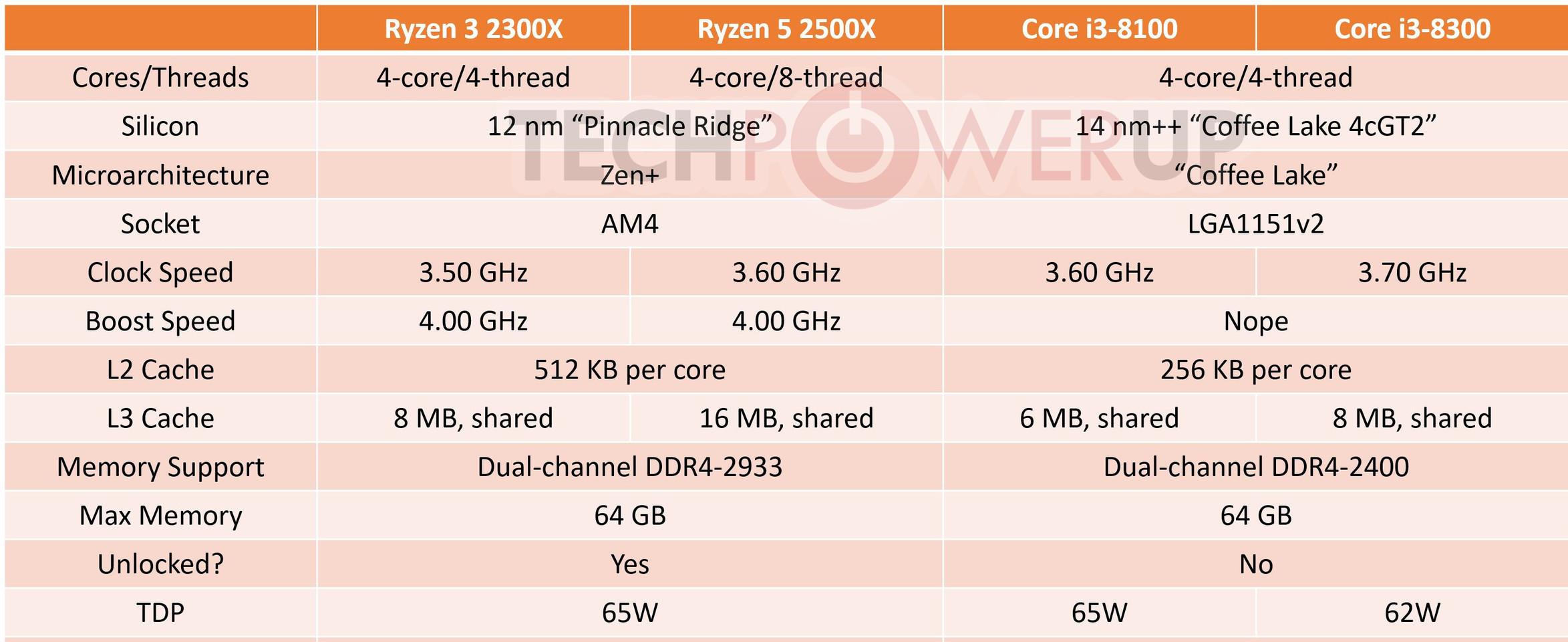 Lenovo Confirms AMD Ryzen 3 2300X and Ryzen 5 2500X Specs | TechPowerUp