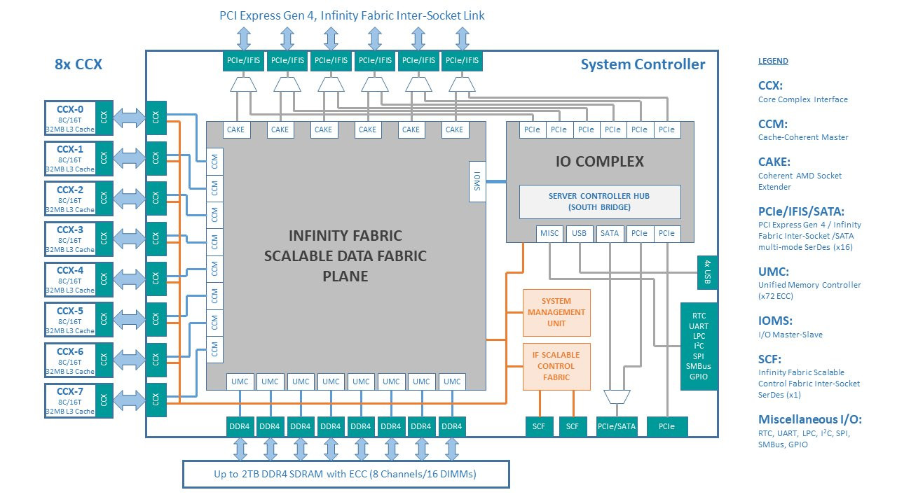 Amd Could Solve Memory Bottlenecks Of Its Mcm Cpus By Disintegrating Channel Master Wiring Diagram The System Controller Die Serves As Town Square For Entire Processor And Packs A Monolithic 8 Ddr4 That Can Address Up To 2