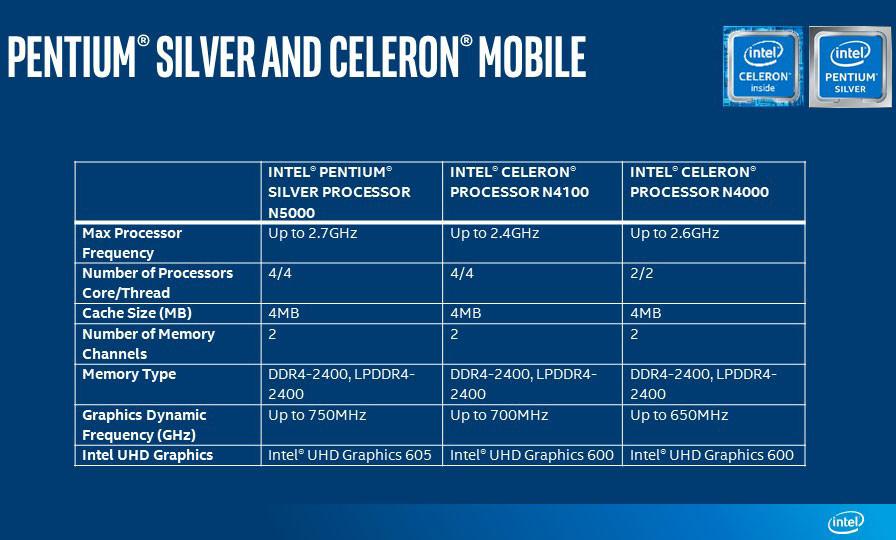 Intel Announces New Pentium Silver and Celeron Processors